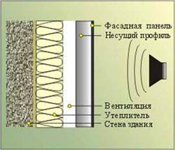звукоизоляция стен Ангарск